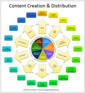 Content-Creation-274x300